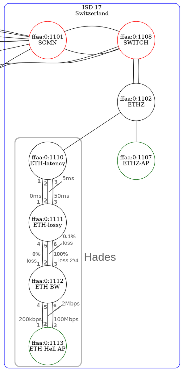 Hades overview